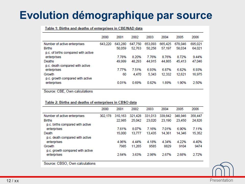 Presentation 12 / xx Evolution démographique par source