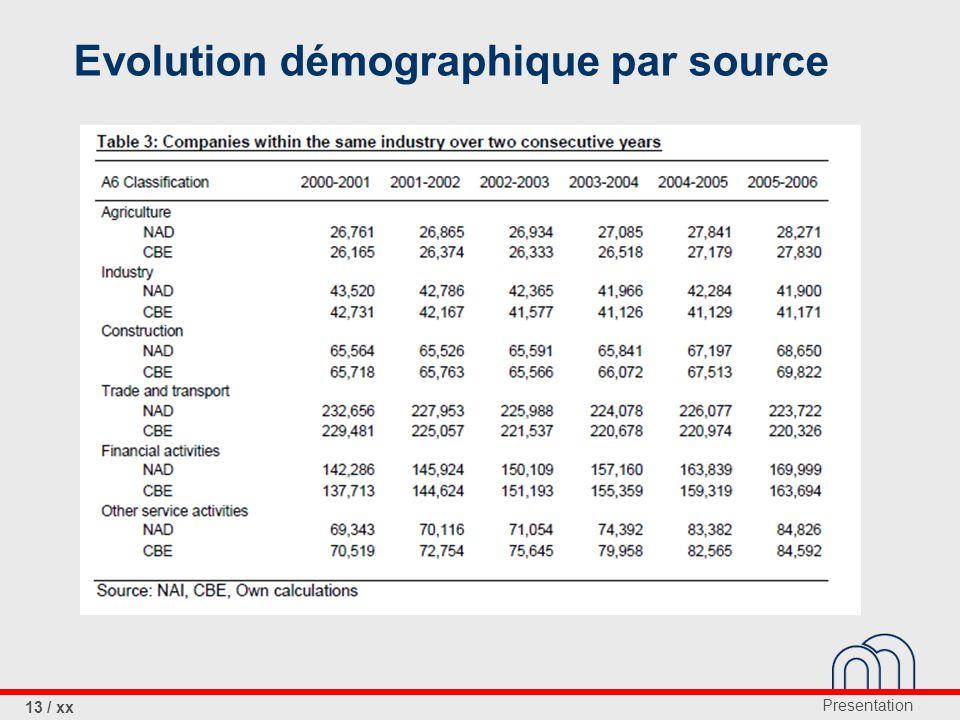 Presentation 13 / xx Evolution démographique par source