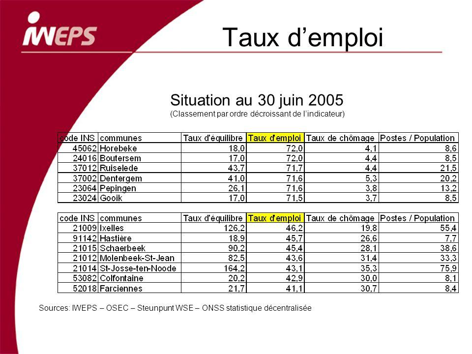 Taux demploi Sources: IWEPS – OSEC – Steunpunt WSE – ONSS statistique décentralisée Situation au 30 juin 2005 (Classement par ordre décroissant de lindicateur)