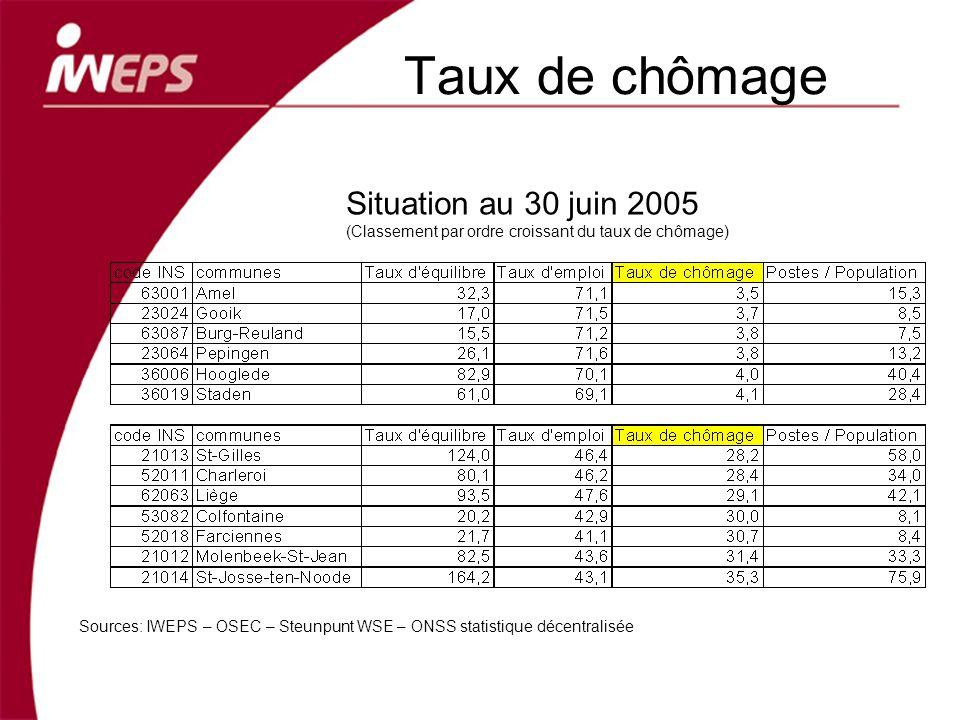 Taux de chômage Sources: IWEPS – OSEC – Steunpunt WSE – ONSS statistique décentralisée Situation au 30 juin 2005 (Classement par ordre croissant du taux de chômage)