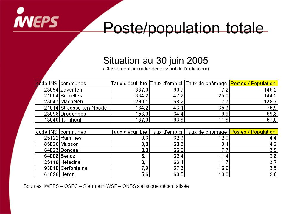 Poste/population totale Sources: IWEPS – OSEC – Steunpunt WSE – ONSS statistique décentralisée Situation au 30 juin 2005 (Classement par ordre décroissant de lindicateur)