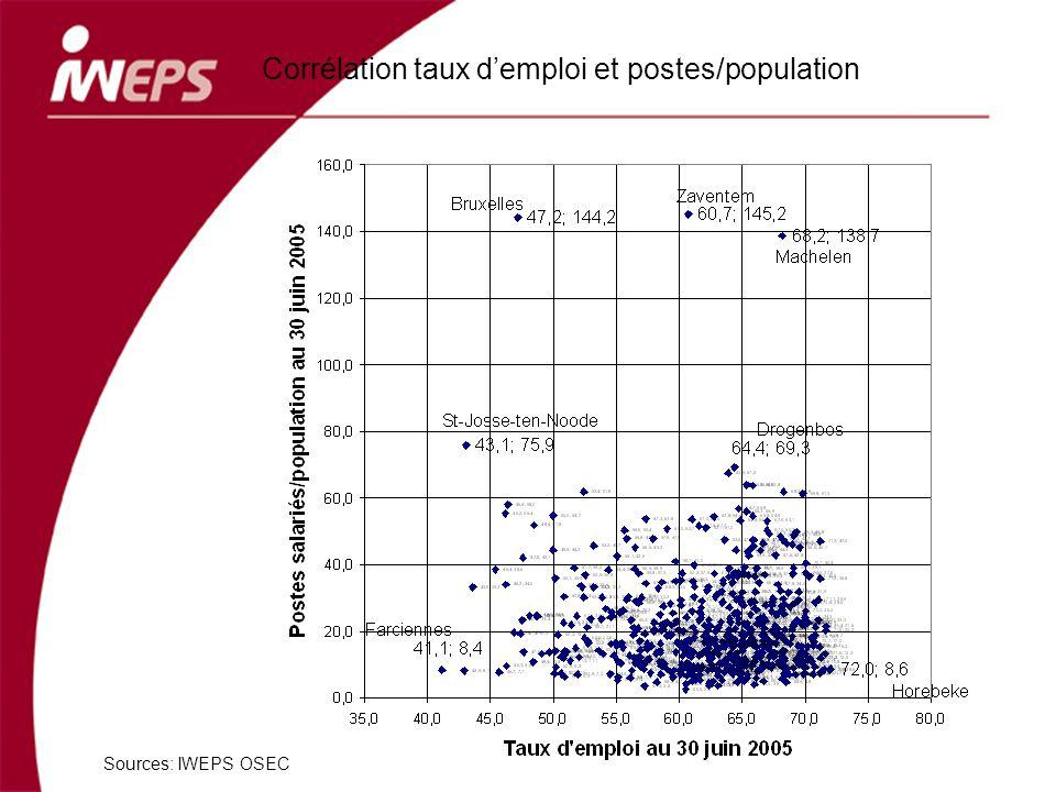 Sources: IWEPS OSEC Corrélation taux demploi et postes/population