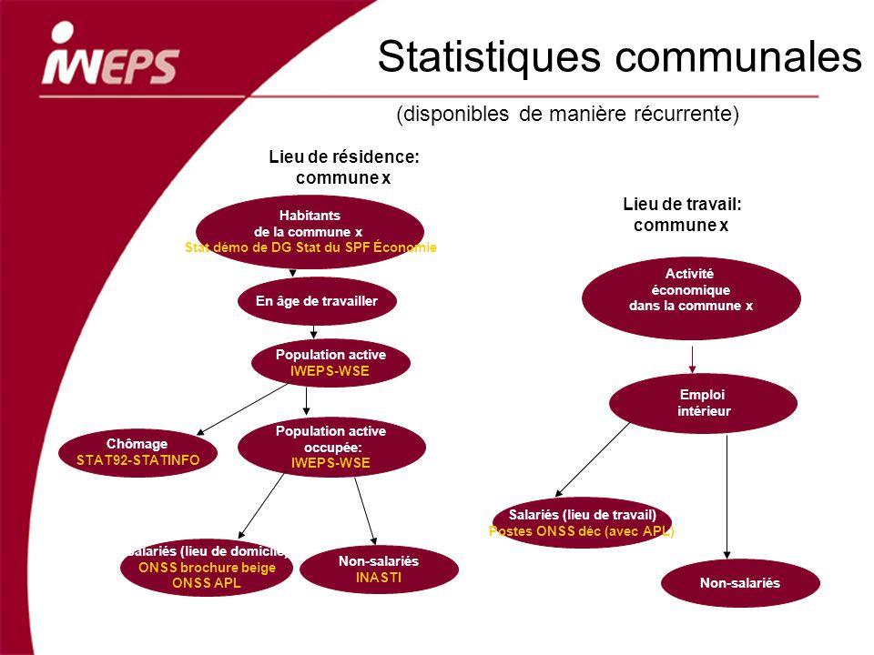 Habitants de la commune x Stat démo de DG Stat du SPF Économie Population active occupée: IWEPS-WSE Emploi intérieur Activité économique dans la commu