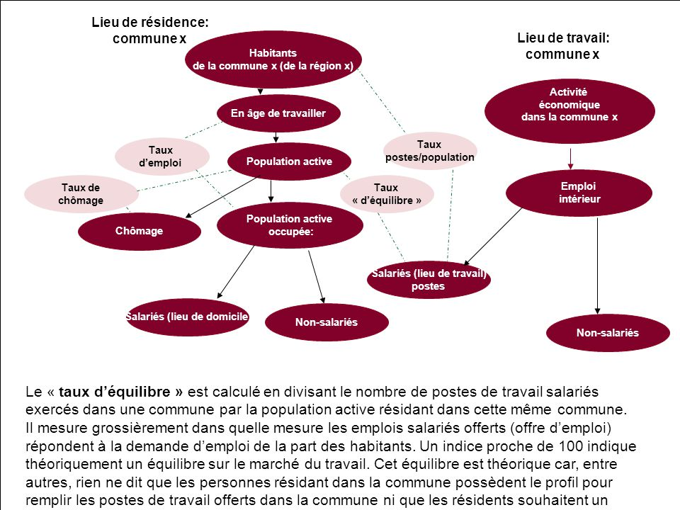 Habitants de la commune x (de la région x) Population active occupée: Emploi intérieur Activité économique dans la commune x Lieu de résidence: commun
