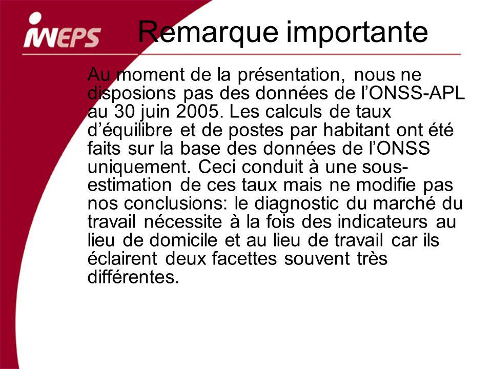 Remarque importante Au moment de la présentation, nous ne disposions pas des données de lONSS-APL au 30 juin 2005. Les calculs de taux déquilibre et d