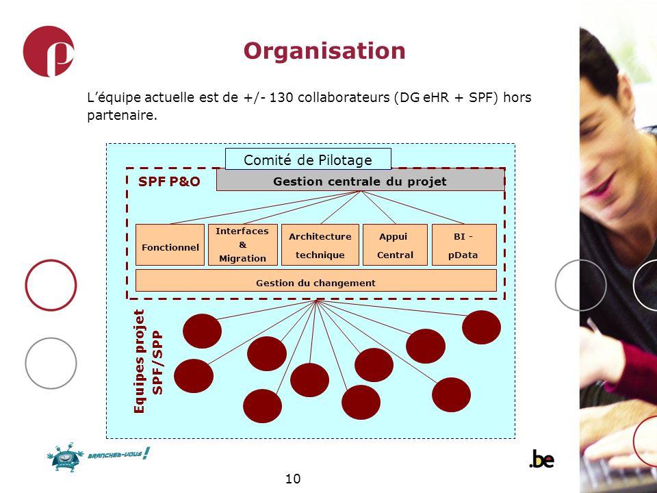 10 Organisation Léquipe actuelle est de +/- 130 collaborateurs (DG eHR + SPF) hors partenaire. Fonctionnel Interfaces & Migration Architecture techniq