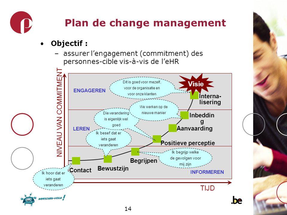 14 Plan de change management Objectif : –assurer lengagement (commitment) des personnes-cible vis-à-vis de leHR Contact Bewustzijn Begrijpen Positieve
