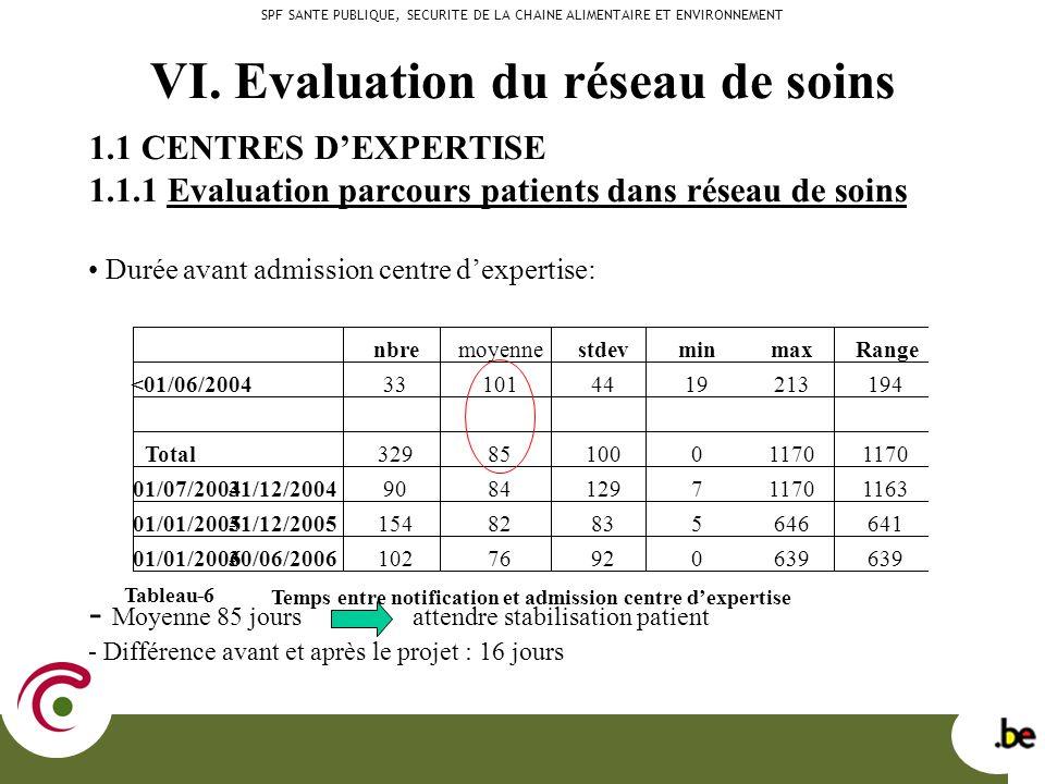 VI. Evaluation du réseau de soins 1.1 CENTRES DEXPERTISE 1.1.1 Evaluation parcours patients dans réseau de soins Durée avant admission centre dexperti