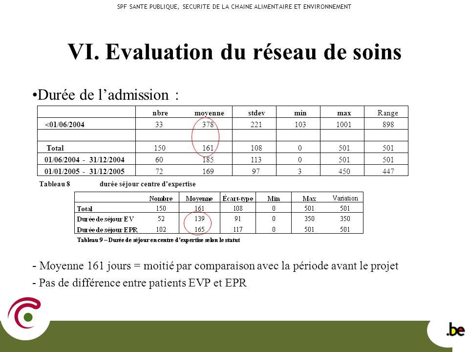 Durée de ladmission : - Moyenne 161 jours = moitié par comparaison avec la période avant le projet - Pas de différence entre patients EVP et EPR VI.