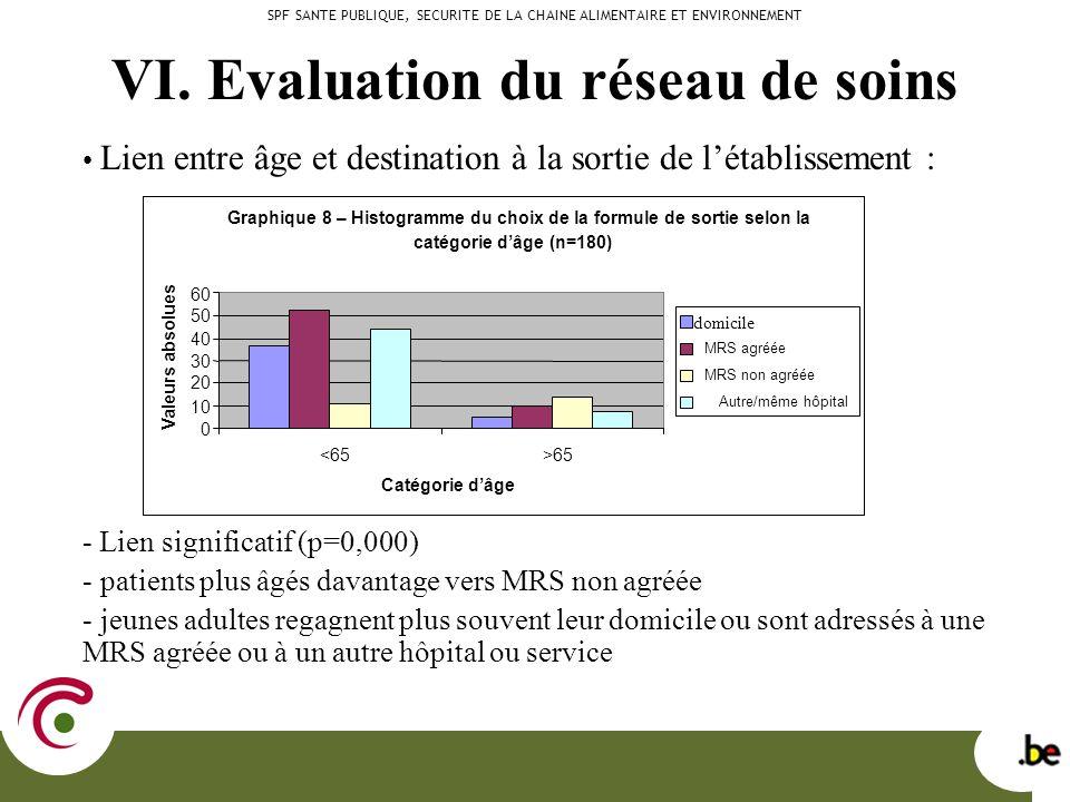 VI. Evaluation du réseau de soins Lien entre âge et destination à la sortie de létablissement : - Lien significatif (p=0,000) - patients plus âgés dav