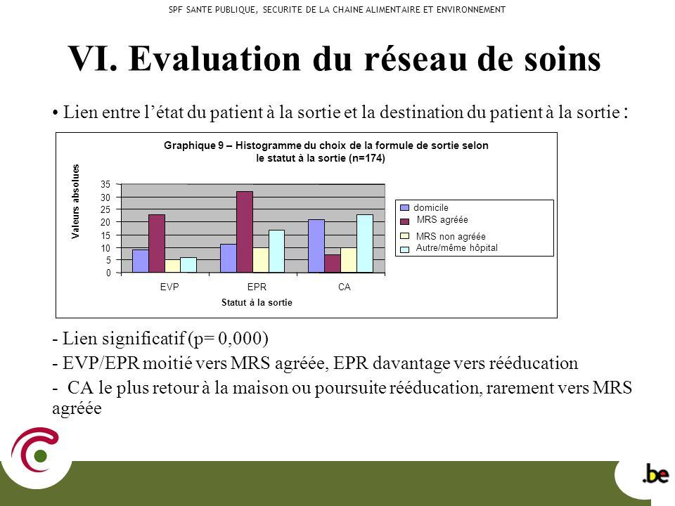 VI. Evaluation du réseau de soins Lien entre létat du patient à la sortie et la destination du patient à la sortie : - Lien significatif (p= 0,000) -