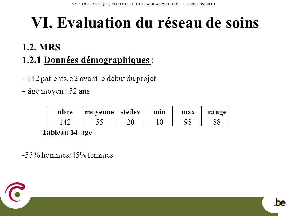 VI. Evaluation du réseau de soins 1.2.