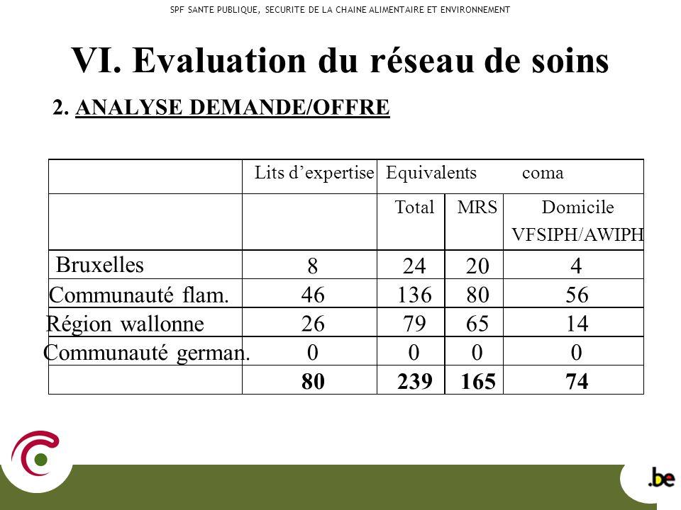 VI. Evaluation du réseau de soins 2.
