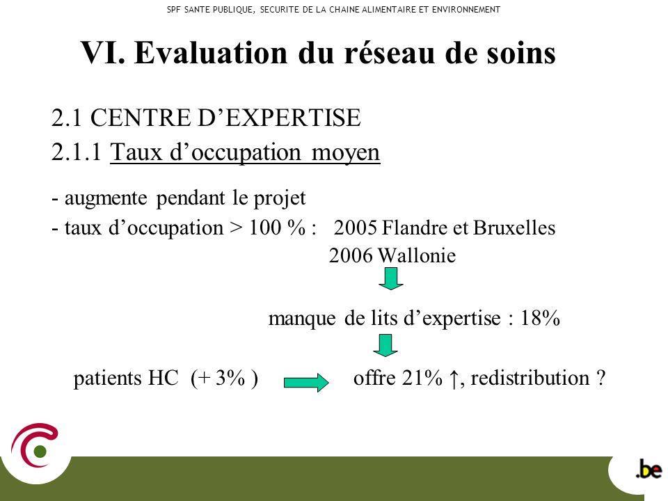 2.1 CENTRE DEXPERTISE 2.1.1 Taux doccupation moyen - augmente pendant le projet - taux doccupation > 100 % : 2005 Flandre et Bruxelles 2006 Wallonie manque de lits dexpertise : 18% patients HC (+ 3% ) offre 21%, redistribution .
