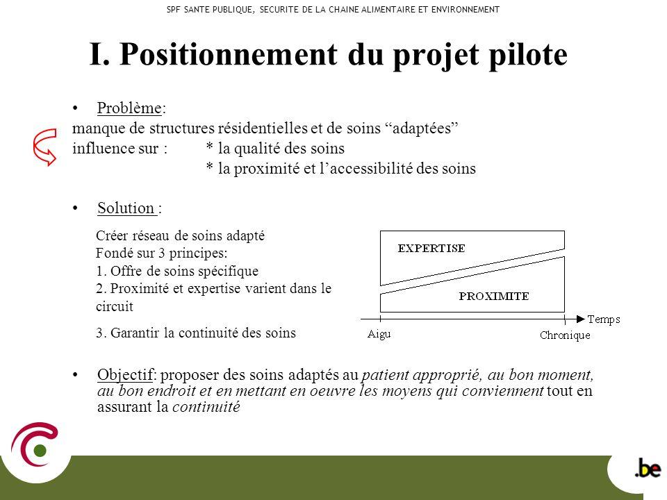 I. Positionnement du projet pilote Problème: manque de structures résidentielles et de soins adaptées influence sur : * la qualité des soins * la prox