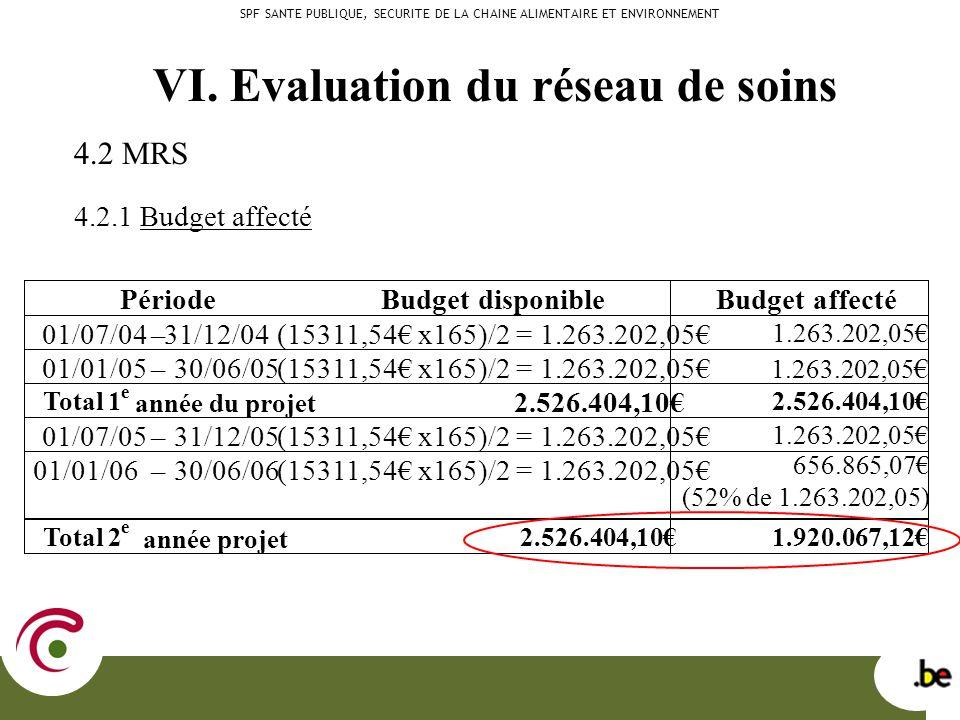 4.2 MRS 4.2.1 Budget affecté SPF SANTE PUBLIQUE, SECURITE DE LA CHAINE ALIMENTAIRE ET ENVIRONNEMENT VI.