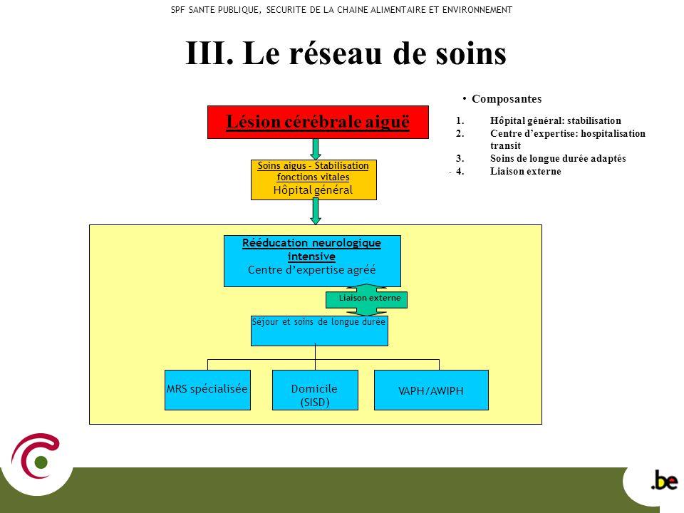 III. Le réseau de soins SPF SANTE PUBLIQUE, SECURITE DE LA CHAINE ALIMENTAIRE ET ENVIRONNEMENT Lésion cérébrale aiguë Soins aigus – Stabilisation fonc