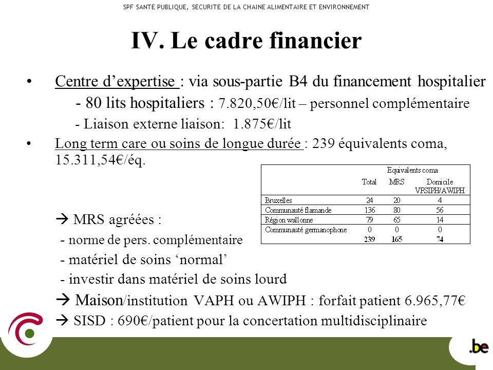 IV. Le cadre financier Centre dexpertise : via sous-partie B4 du financement hospitalier - 80 lits hospitaliers : 7.820,50/lit – personnel complémenta