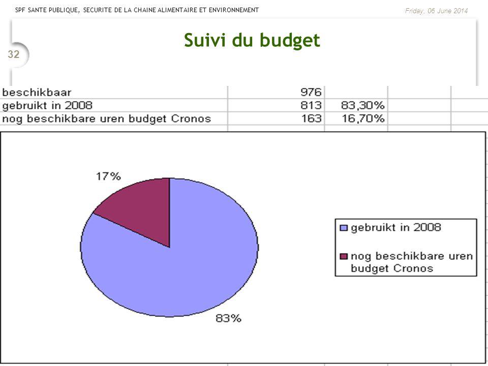 SPF SANTE PUBLIQUE, SECURITE DE LA CHAINE ALIMENTAIRE ET ENVIRONNEMENT Friday, 06 June 2014 32 Suivi du budget