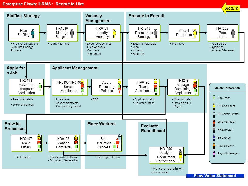 SPF SANTE PUBLIQUE, SECURITE DE LA CHAINE ALIMENTAIRE ET ENVIRONNEMENT Friday, 06 June 2014 9 Applicant Management Staffing StrategyVacancy Management