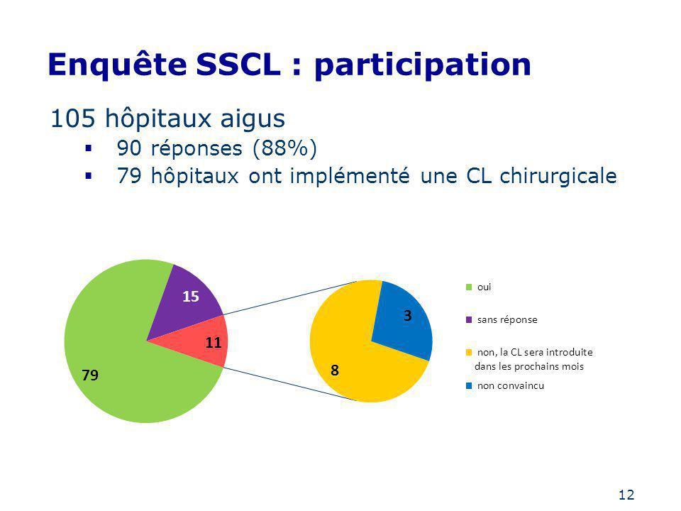 12 Enquête SSCL : participation 105 hôpitaux aigus 90 réponses (88%) 79 hôpitaux ont implémenté une CL chirurgicale