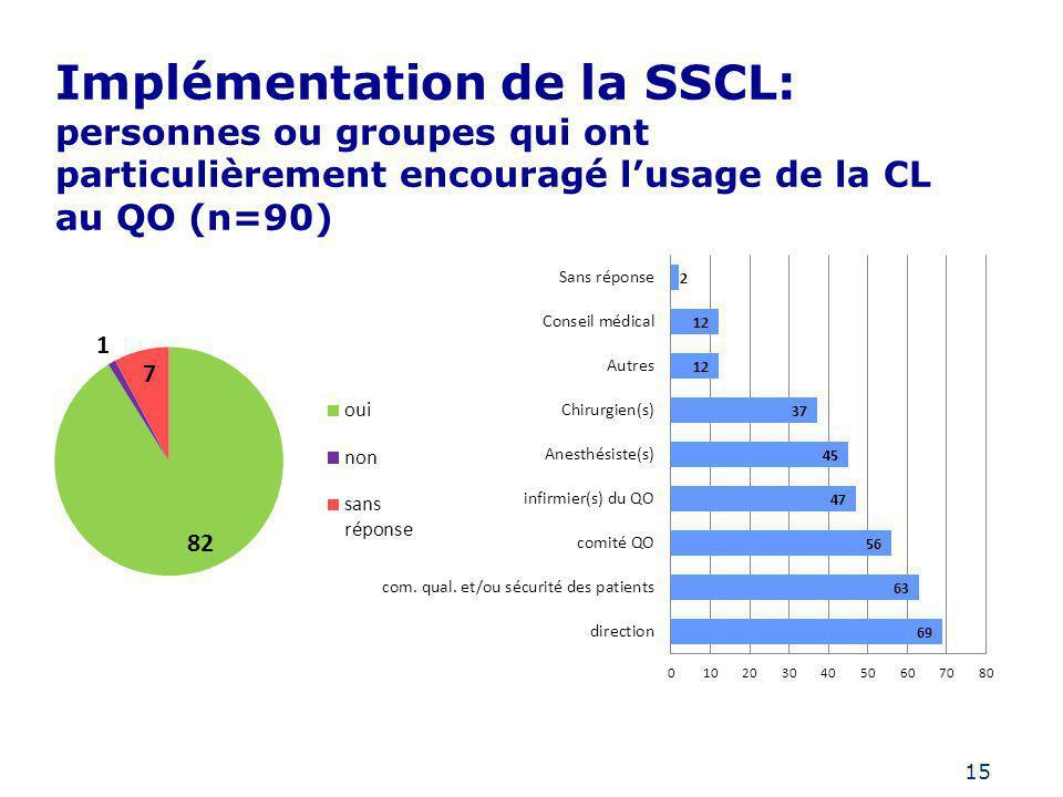 15 Implémentation de la SSCL: personnes ou groupes qui ont particulièrement encouragé lusage de la CL au QO (n=90)
