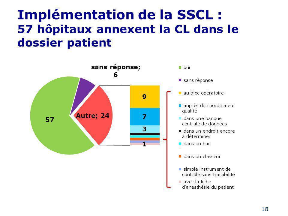 18 Implémentation de la SSCL : 57 hôpitaux annexent la CL dans le dossier patient