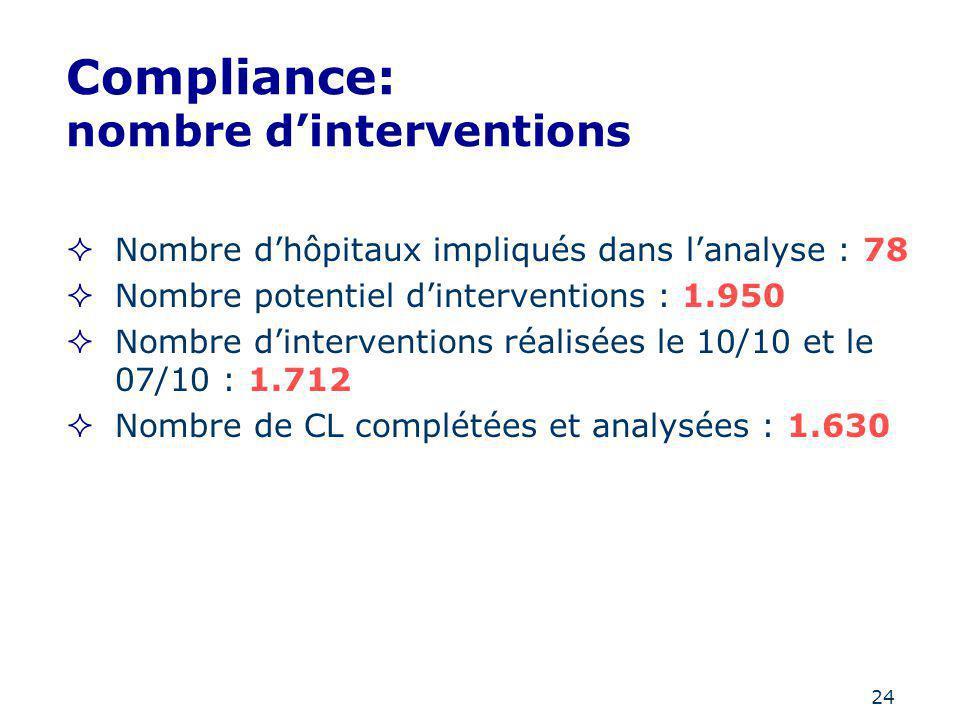 24 Compliance: nombre dinterventions Nombre dhôpitaux impliqués dans lanalyse : 78 Nombre potentiel dinterventions : 1.950 Nombre dinterventions réali