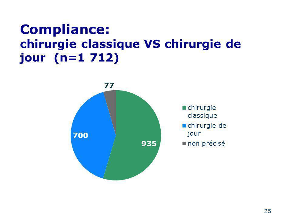 25 Compliance: chirurgie classique VS chirurgie de jour (n=1 712)