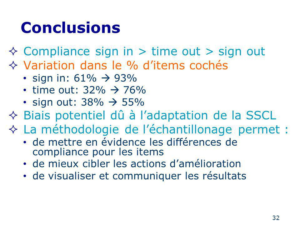 32 Conclusions Compliance sign in > time out > sign out Variation dans le % ditems cochés sign in: 61% 93% time out: 32% 76% sign out: 38% 55% Biais p
