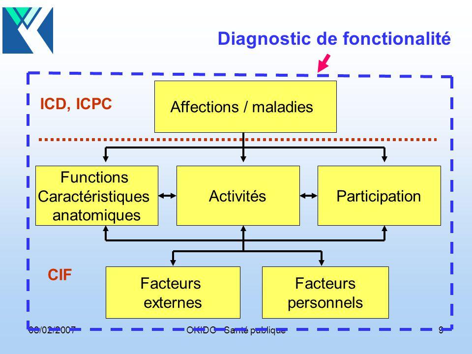 08/02/2007OKIDO Santé publique9 Diagnostic de fonctionalité Facteurs personnels Facteurs externes Functions Caractéristiques anatomiques ActivitésParticipation Affections / maladies CIF ICD, ICPC
