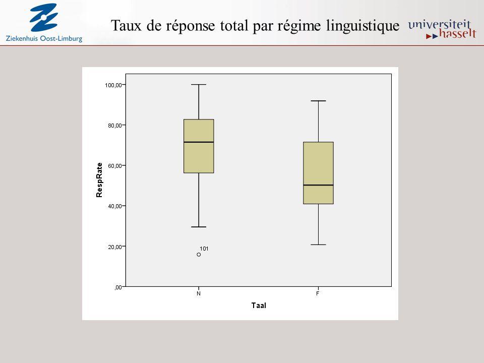 Taux de réponse total par régime linguistique