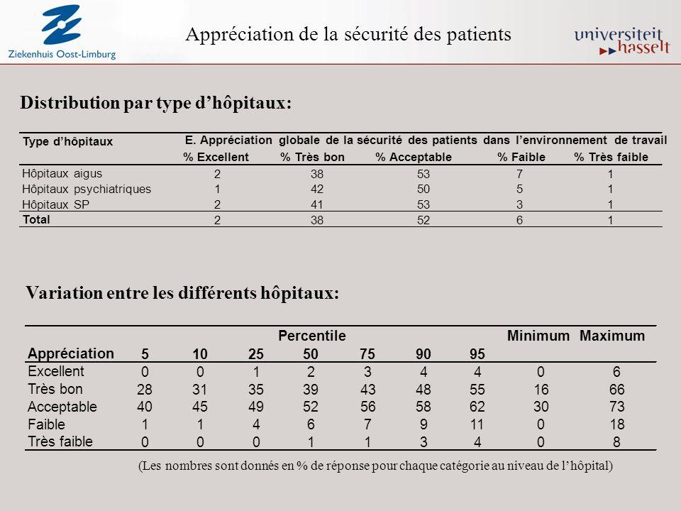 Appréciation de la sécurité des patients Distribution par type dhôpitaux: Variation entre les différents hôpitaux: (Les nombres sont donnés en % de réponse pour chaque catégorie au niveau de lhôpital) Type dhôpitaux % Excellent% Très bon% Acceptable% Faible% Très faible Hôpitaux aigus 2385371 Hôpitaux psychiatriques 1425051 Hôpitaux SP 2415331 Total 2385261 E.