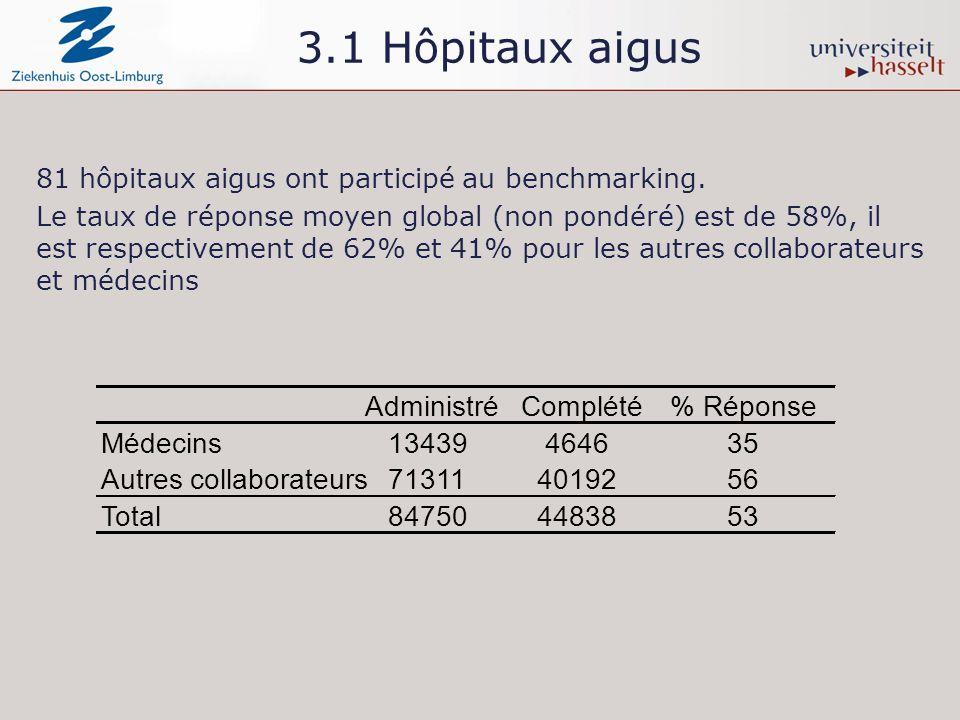 3.1 Hôpitaux aigus 81 hôpitaux aigus ont participé au benchmarking.
