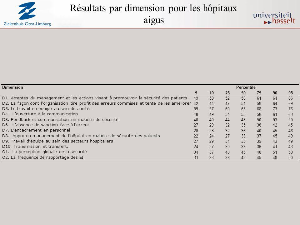 Résultats par dimension pour les hôpitaux aigus DimensionPercentile 5102550759095 D1.