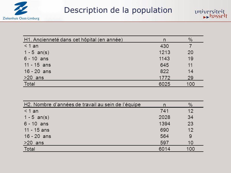 Description de la population H1.
