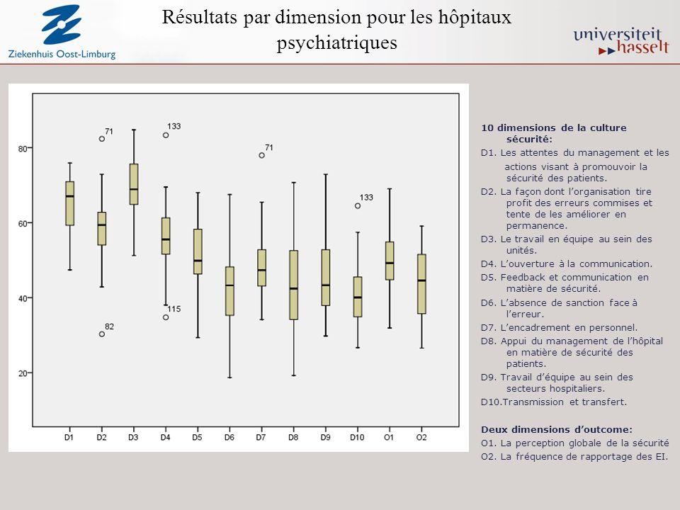 Résultats par dimension pour les hôpitaux psychiatriques 10 dimensions de la culture sécurité: D1.