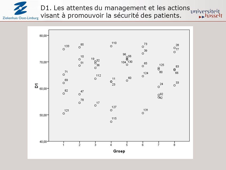 D1. Les attentes du management et les actions visant à promouvoir la sécurité des patients.