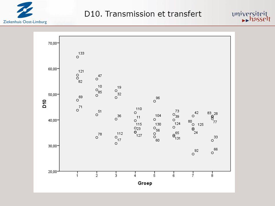 D10. Transmission et transfert