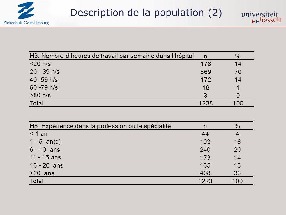 Description de la population (2) H3.