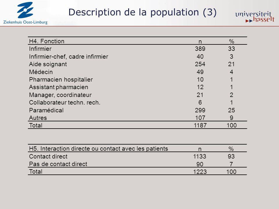 Description de la population (3) H4.