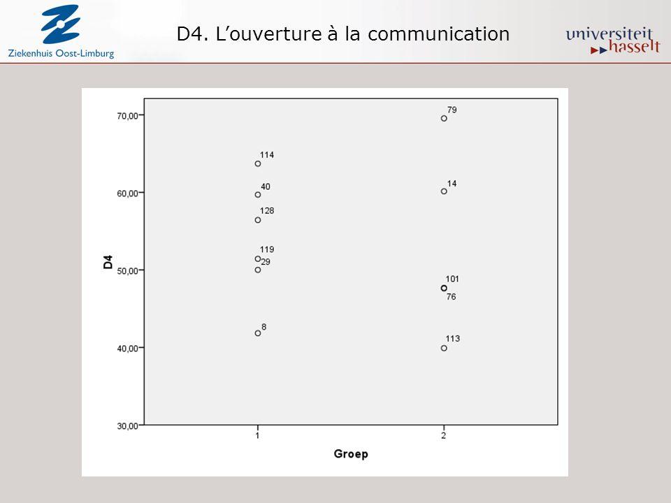 D4. Louverture à la communication