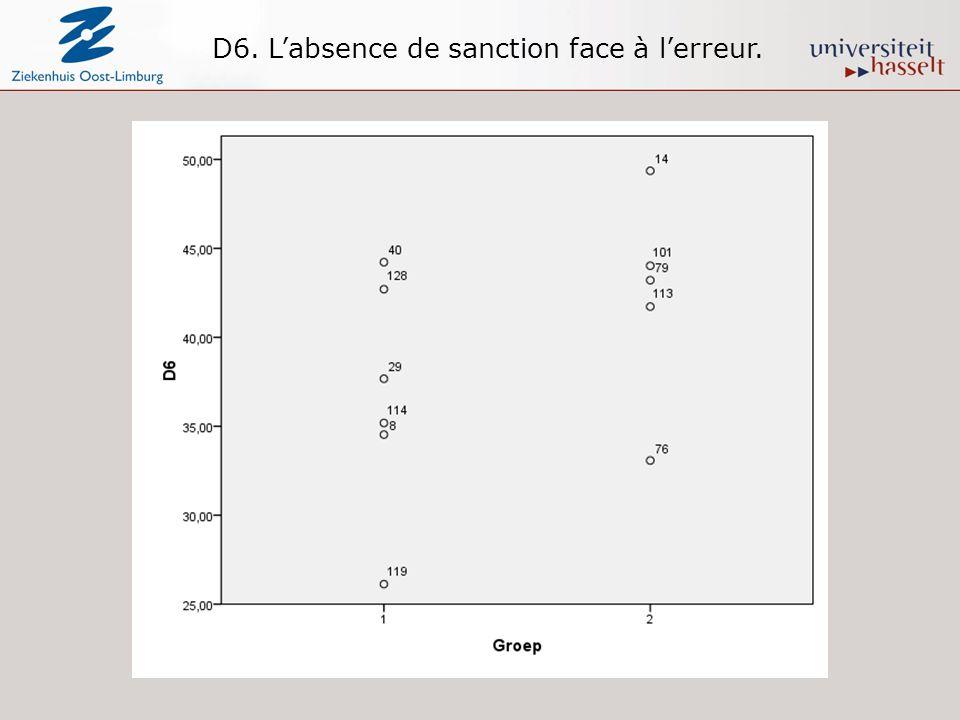 D6. Labsence de sanction face à lerreur.