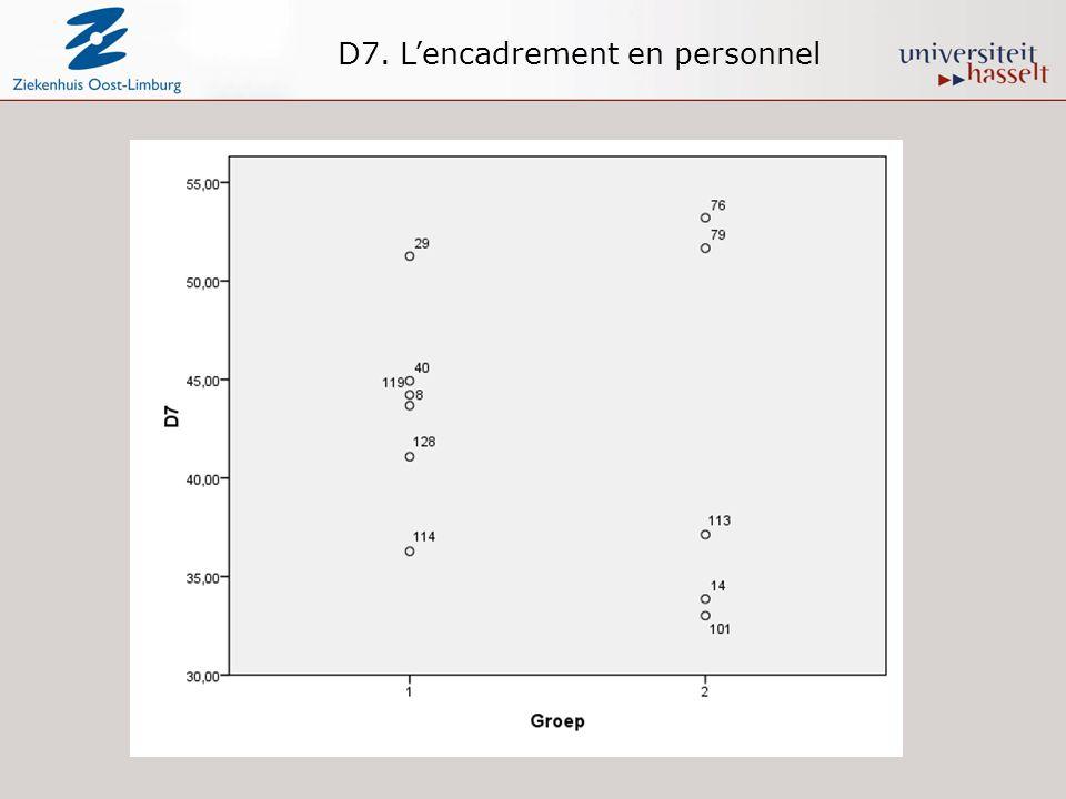 D7. Lencadrement en personnel