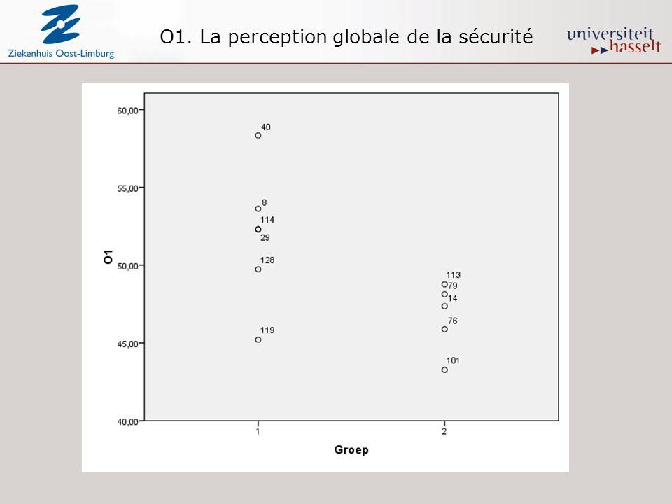 O1. La perception globale de la sécurité