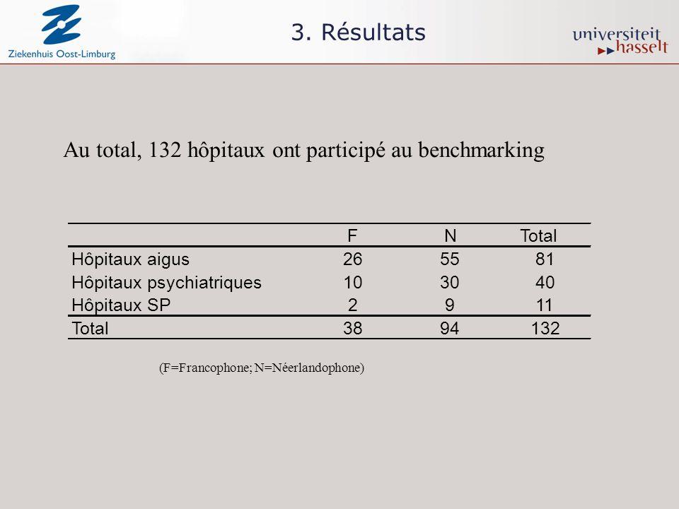 3. Résultats Au total, 132 hôpitaux ont participé au benchmarking (F=Francophone; N=Néerlandophone) FNTotal Hôpitaux aigus265581 Hôpitaux psychiatriqu