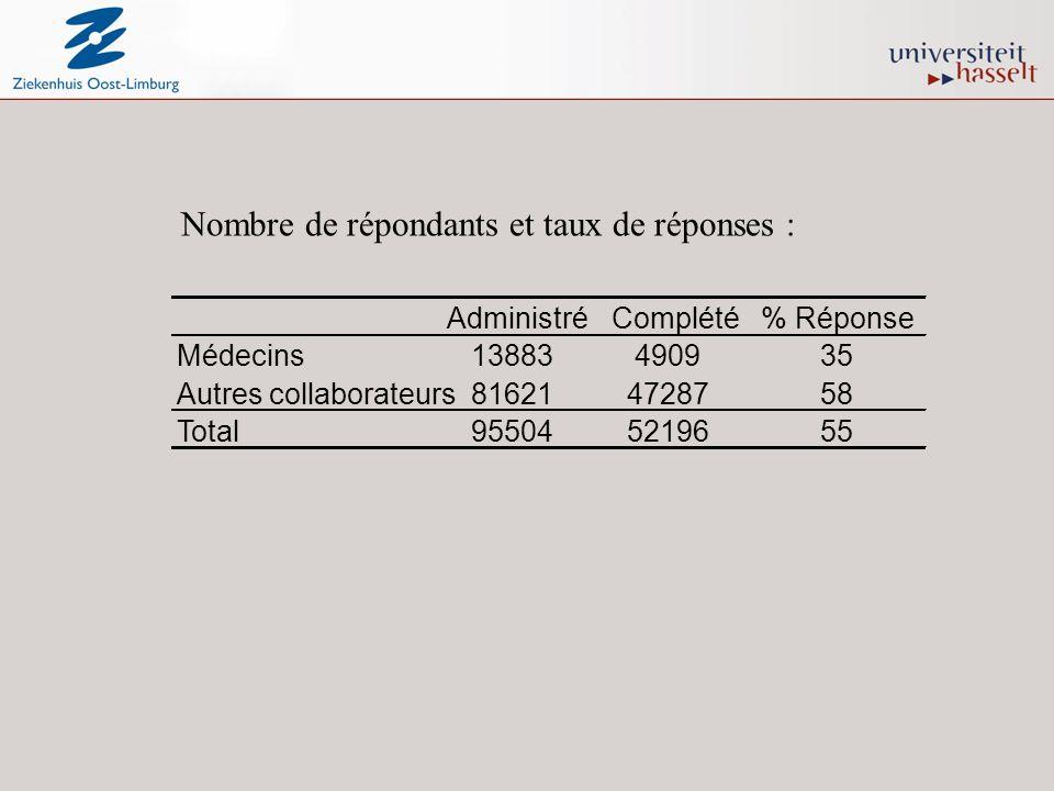 Nombre de répondants et taux de réponses : AdministréComplété% Réponse Médecins13883490935 Autres collaborateurs816214728758 Total955045219655