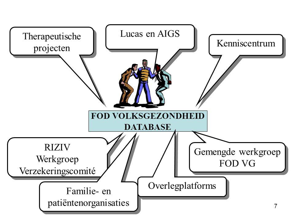 7 Therapeutische projecten Kenniscentrum Lucas en AIGS FOD VOLKSGEZONDHEID DATABASE RIZIV Werkgroep Verzekeringscomité RIZIV Werkgroep Verzekeringscom