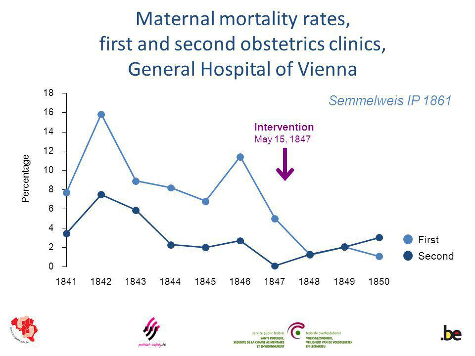 Maternal mortality rates, first and second obstetrics clinics, General Hospital of Vienna 0 2 4 6 8 10 12 14 16 18 1841184218431844184518461847184818491850 First Second Intervention May 15, 1847 Percentage Semmelweis IP 1861