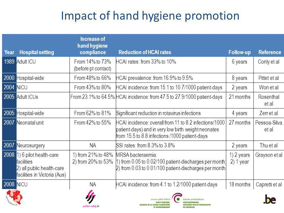 Impact of hand hygiene promotion YearHospital setting Increase of hand hygiene complianceReduction of HCAI ratesFollow-upReference 1989Adult ICUFrom 1